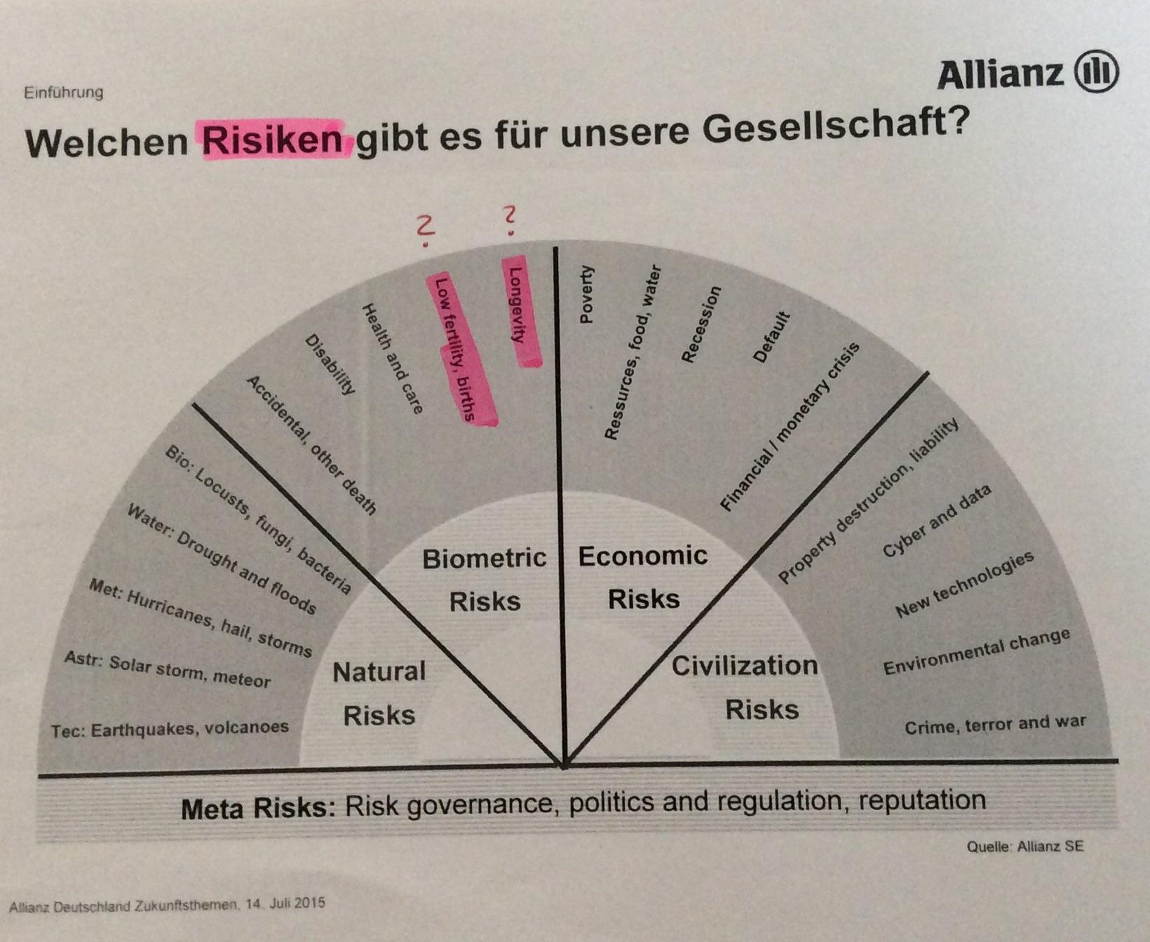 14. Juli 2015 – Allianz Zukunftsworkshop